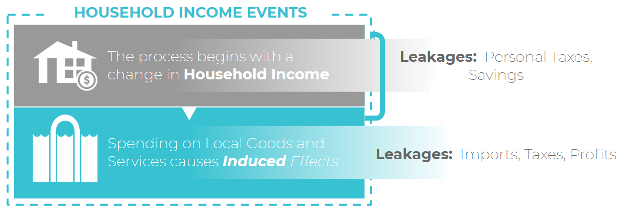 household_income_events.png
