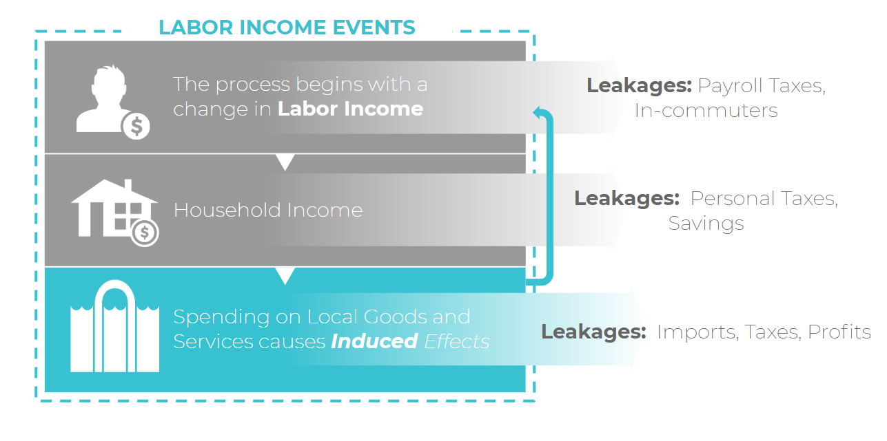 labor_income_events.png