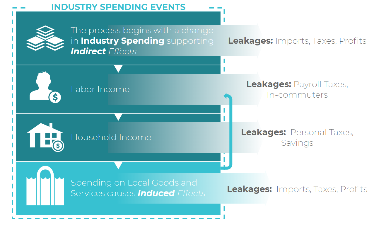 industry_spending_pattern.png